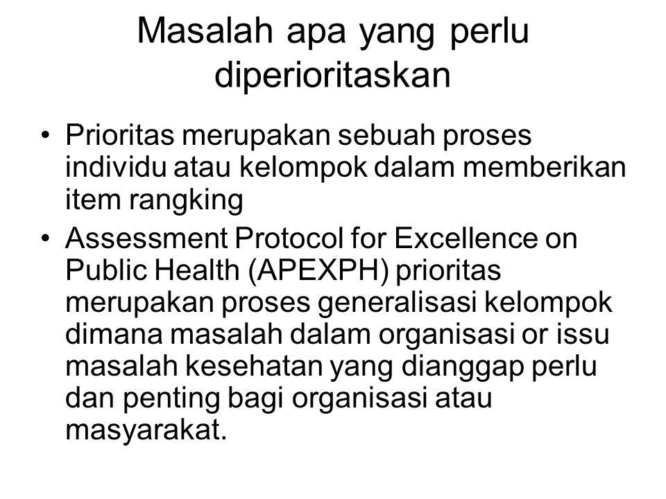 Masalah apa yang perlu diperioritaskan Prioritas merupakan sebuah proses individu atau kelompok dalam memberikan item rangking Assessment Protocol for Excellence on Public Health (APEXPH) prioritas merupakan proses generalisasi kelompok dimana masalah dalam organisasi or issu masalah kesehatan yang dianggap perlu dan penting bagi organisasi atau masyarakat.