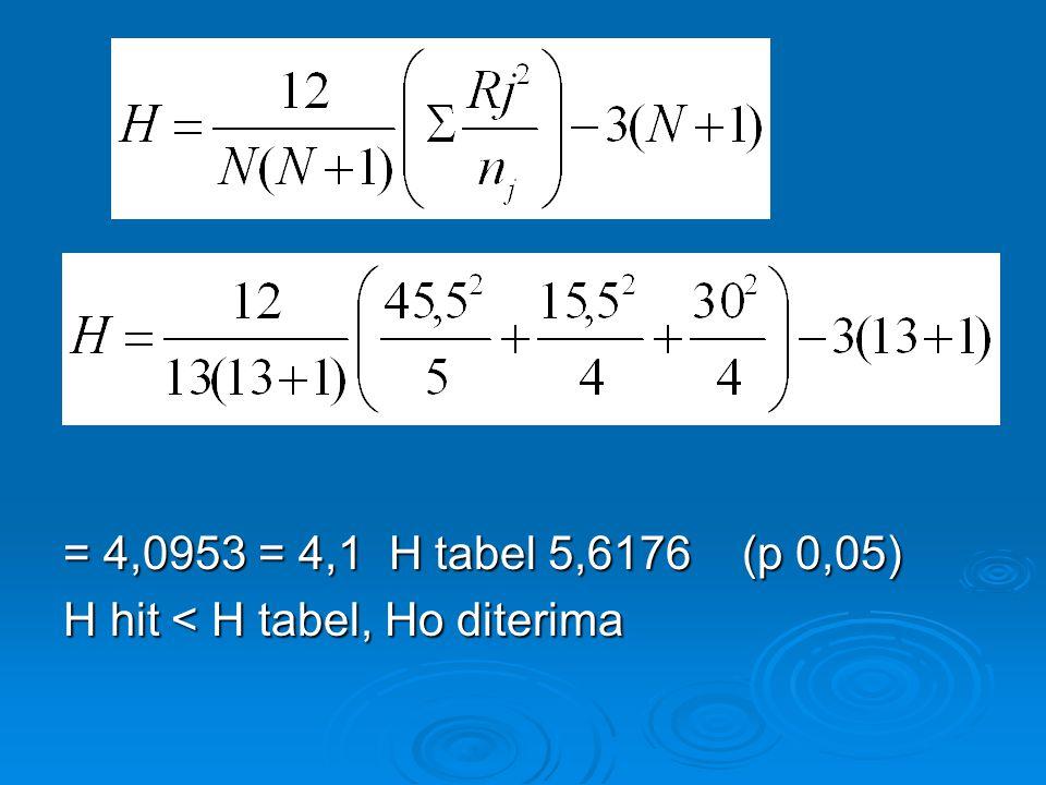 = 4,0953 = 4,1 H tabel 5,6176 (p 0,05) H hit < H tabel, Ho diterima