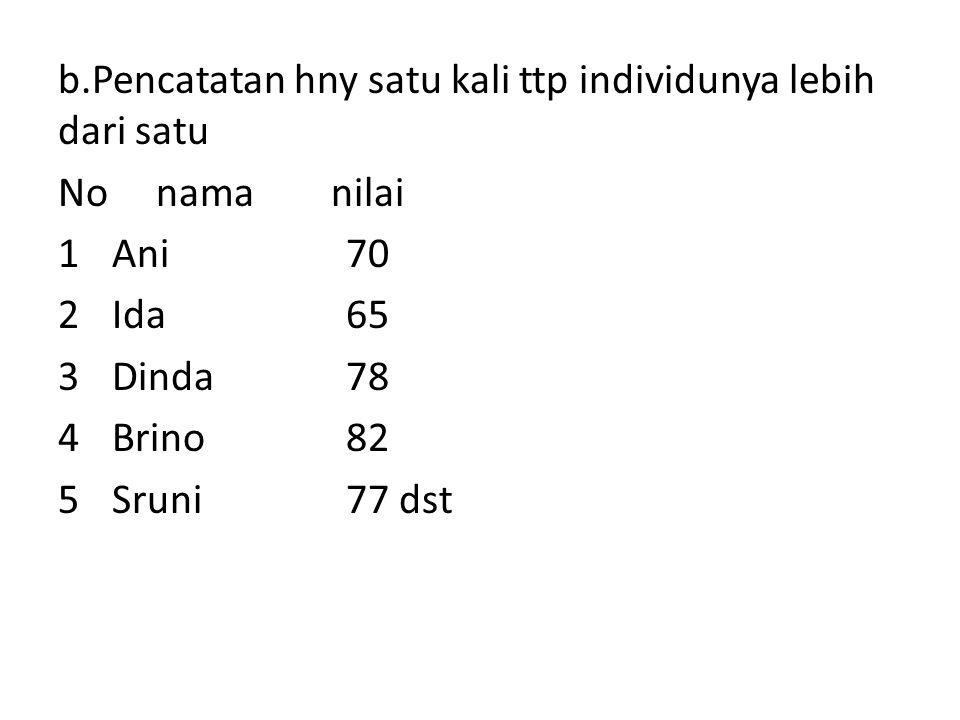 b.Pencatatan hny satu kali ttp individunya lebih dari satu No nama nilai 1Ani70 2Ida65 3Dinda78 4Brino82 5Sruni77 dst