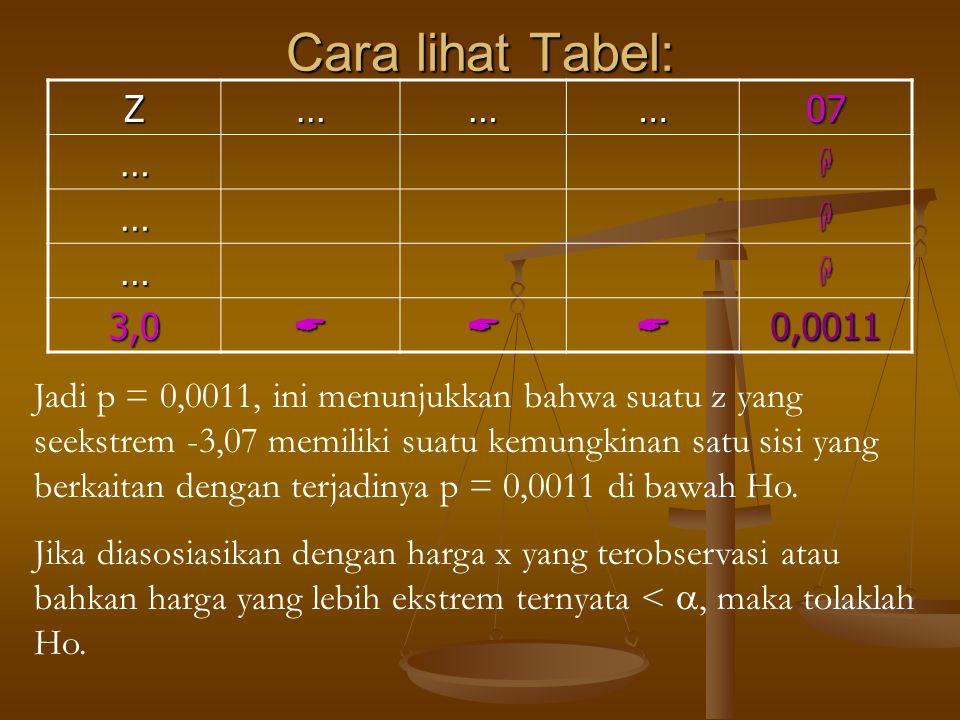 Cara lihat Tabel: Z………07 … … … 3,00,0011 Jadi p = 0,0011, ini menunjukkan bahwa suatu z yang seekstrem -3,07 memiliki suatu kemungkinan satu sis