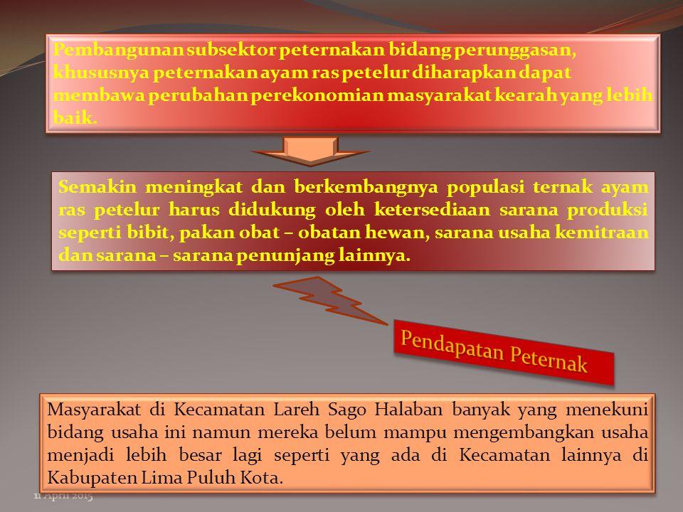 11 April 2015 TUJUAN PENELITIAN Mengetahui faktor – faktor yang mempengaruhi pendapatan peternak ayam ras petelur di Kecamatan Lareh Sago Halaban.