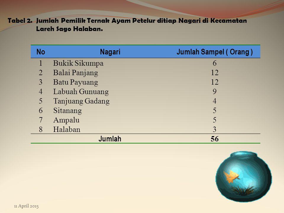 11 April 2015 Tabel 2.