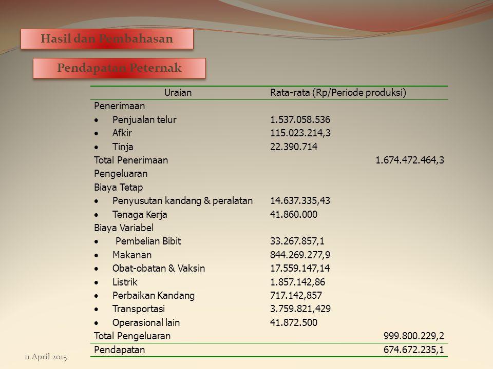11 April 2015 Hasil dan Pembahasan Pendapatan Peternak UraianRata-rata (Rp/Periode produksi) Penerimaan  Penjualan telur 1.537.058.536  Afkir 115.023.214,3  Tinja 22.390.714 Total Penerimaan1.674.472.464,3 Pengeluaran Biaya Tetap  Penyusutan kandang & peralatan 14.637.335,43  Tenaga Kerja 41.860.000 Biaya Variabel  Pembelian Bibit 33.267.857,1  Makanan 844.269.277,9  Obat-obatan & Vaksin 17.559.147,14  Listrik 1.857.142,86  Perbaikan Kandang 717.142,857  Transportasi 3.759.821,429  Operasional lain 41.872.500 Total Pengeluaran999.800.229,2 Pendapatan674.672.235,1