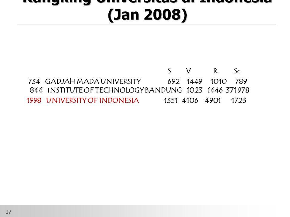 Rangking Universitas di Indonesia (Jan 2008) S V R Sc S V R Sc 734 GADJAH MADA UNIVERSITY 692 1449 1010 789 844 INSTITUTE OF TECHNOLOGY BANDUNG 1023 1446 371 978 734 GADJAH MADA UNIVERSITY 692 1449 1010 789 844 INSTITUTE OF TECHNOLOGY BANDUNG 1023 1446 371 978 1998 UNIVERSITY OF INDONESIA 1351 4106 4901 1723 1998 UNIVERSITY OF INDONESIA 1351 4106 4901 1723 17