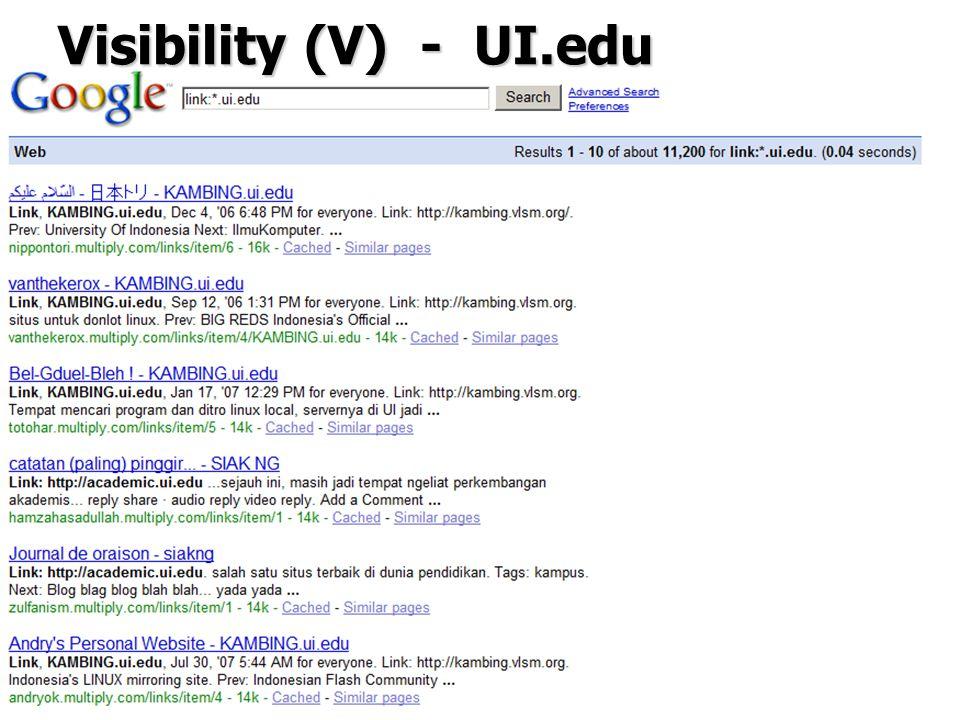 19 Visibility (V) - UI.edu