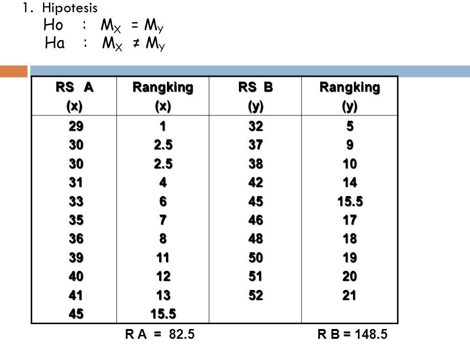 1. Hipotesis Ho : M X = M Y Ha : M X ≠ M Y RS A (x)Rangking(x) RS B (y)Rangking(y) 29 29 30 30 31 31 33 33 35 35 36 36 39 39 40 40 41 41 45 4512.52.54