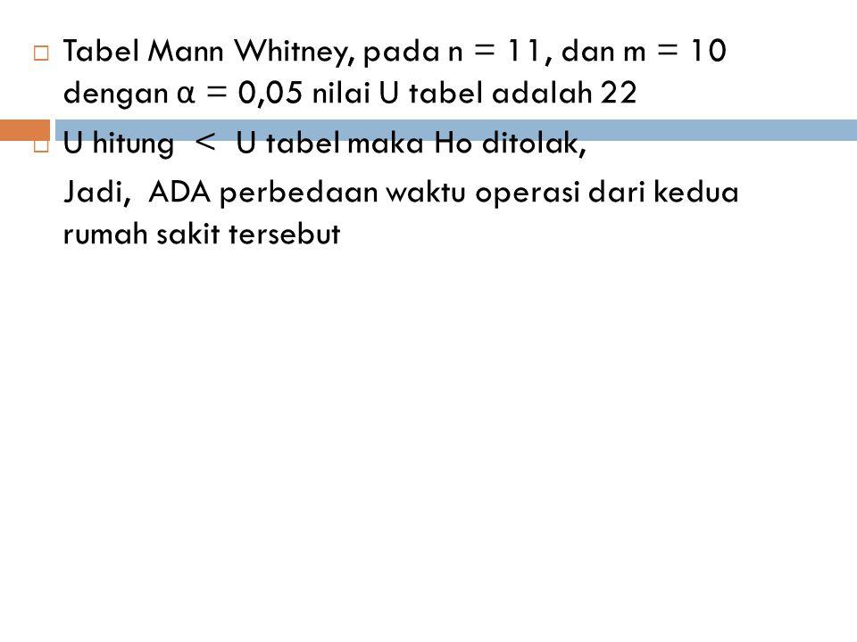  Tabel Mann Whitney, pada n = 11, dan m = 10 dengan α = 0,05 nilai U tabel adalah 22  U hitung < U tabel maka Ho ditolak, Jadi, ADA perbedaan waktu