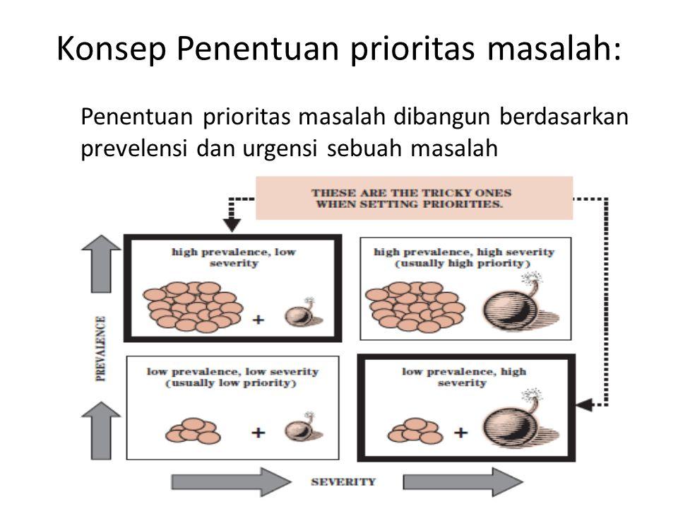 Konsep Penentuan prioritas masalah: Penentuan prioritas masalah dibangun berdasarkan prevelensi dan urgensi sebuah masalah