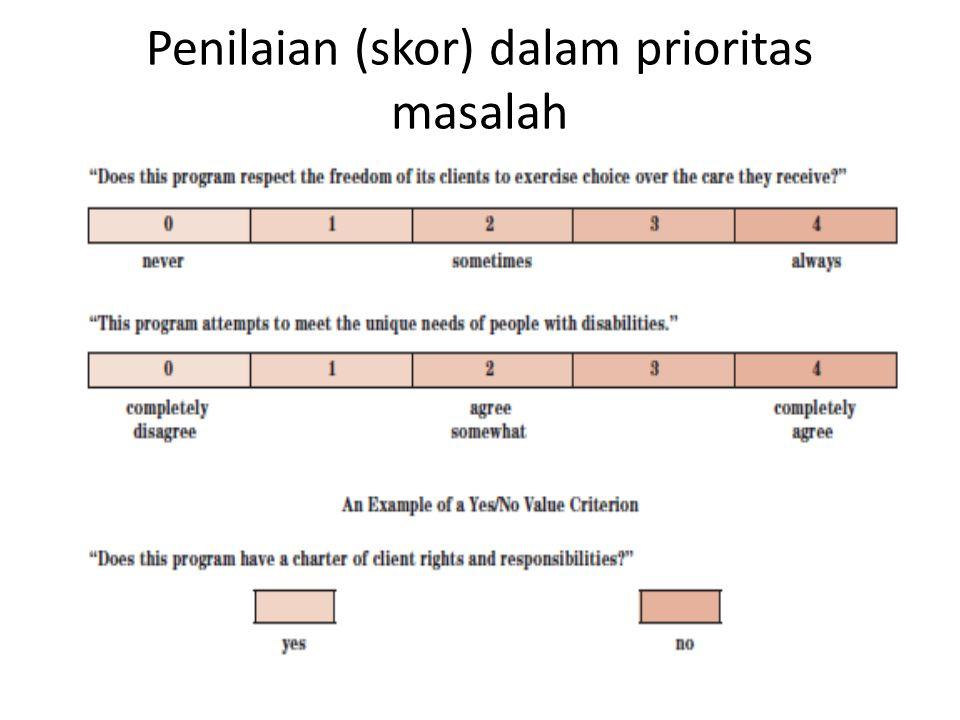 Penilaian (skor) dalam prioritas masalah