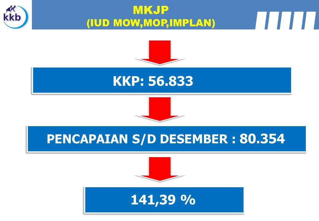 MKJP (IUD MOW,MOP,IMPLAN) KKP: 56.833 PENCAPAIAN S/D DESEMBER : 80.354 141,39 %
