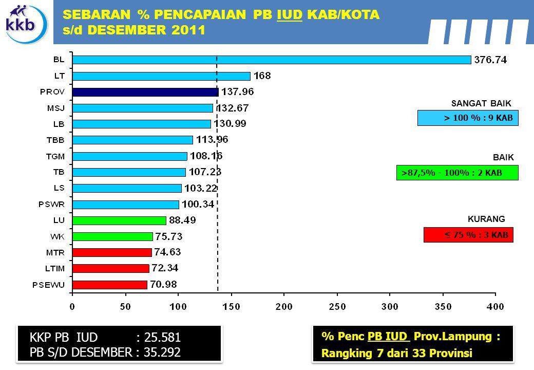 KKP PB IUD : 25.581 PB S/D DESEMBER : 35.292 > 100 % : 9 KAB >87,5% - 100% : 2 KAB SANGAT BAIK BAIK ≤ 75 % : 3 KAB KURANG SEBARAN % PENCAPAIAN PB IUD KAB/KOTA s/d DESEMBER 2011 % Penc PB IUD Prov.Lampung : Rangking 7 dari 33 Provinsi