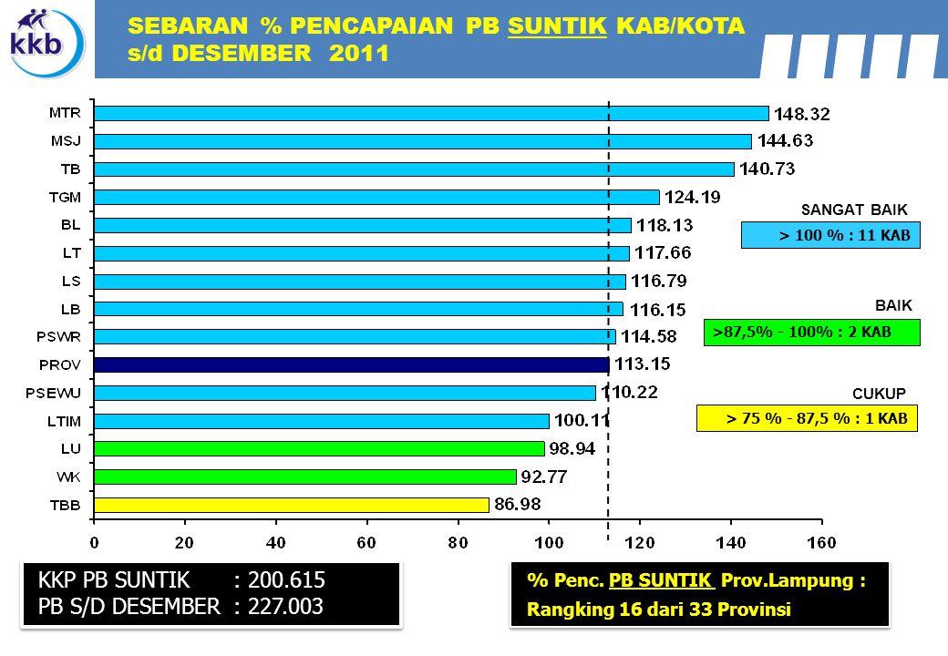 KKP PB MOP : 1.890 PB S/D JUNI : 290 KKP PB SUNTIK : 200.615 PB S/D DESEMBER : 227.003 > 100 % : 11 KAB >87,5% - 100% : 2 KAB SANGAT BAIK BAIK > 75 % - 87,5 % : 1 KAB CUKUP SEBARAN % PENCAPAIAN PB SUNTIK KAB/KOTA s/d DESEMBER 2011 % Penc.