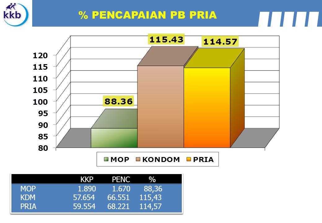 KKP PENC % MOP 1.890 1.670 88,36 KDM57.654 66.551 115,43 PRIA59.554 68.221 114,57 % PENCAPAIAN PB PRIA
