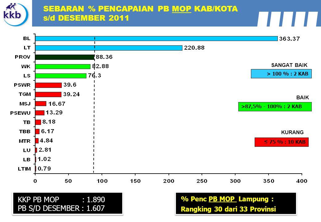 KKP PB MOP : 1.890 PB S/D DESEMBER : 1.607 > 100 % : 2 KAB >87,5% - 100% : 2 KAB SANGAT BAIK BAIK ≤ 75 % : 10 KAB KURANG SEBARAN % PENCAPAIAN PB MOP KAB/KOTA s/d DESEMBER 2011 % Penc PB MOP Lampung : Rangking 30 dari 33 Provinsi