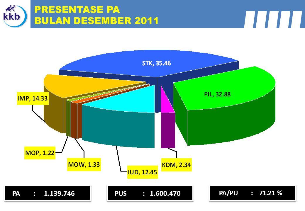 PA : 1.139.746PUS: 1.600.470 PRESENTASE PA BULAN DESEMBER 2011 PA/PU : 71.21 %