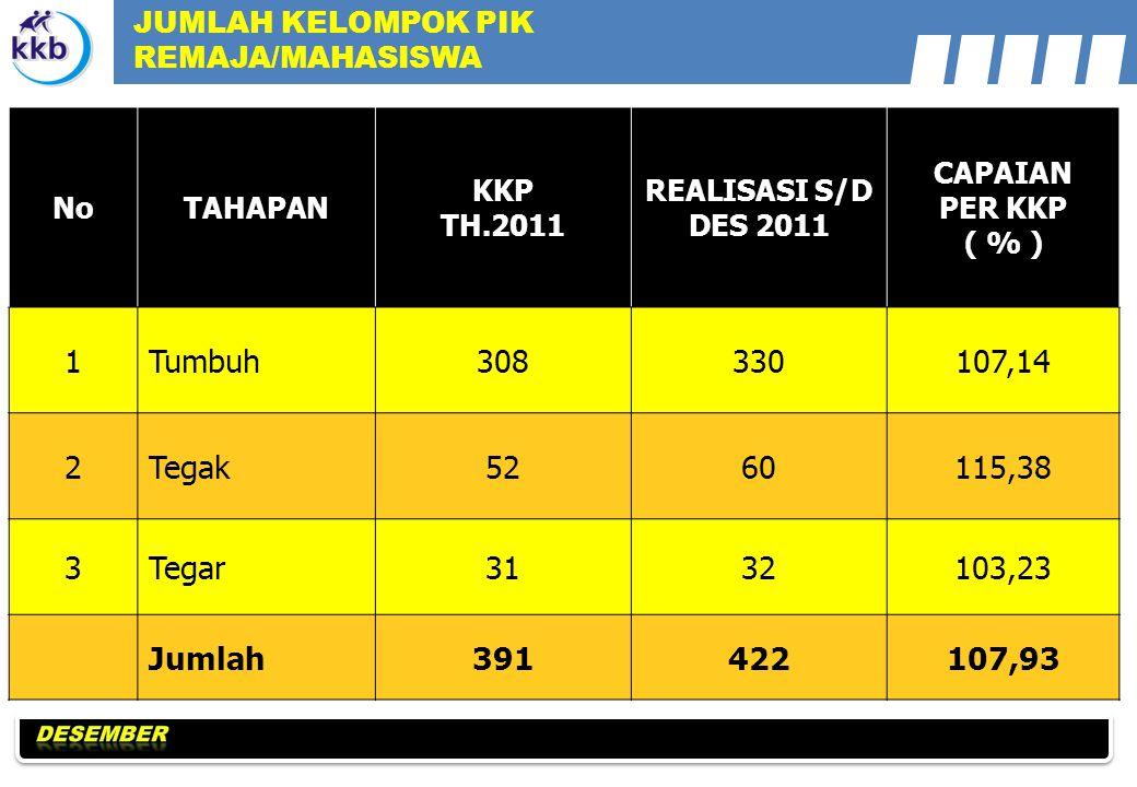 NoTAHAPAN KKP TH.2011 REALISASI S/D DES 2011 CAPAIAN PER KKP ( % ) 1Tumbuh308330107,14 2Tegak5260115,38 3Tegar3132103,23 Jumlah391422107,93 JUMLAH KELOMPOK PIK REMAJA/MAHASISWA