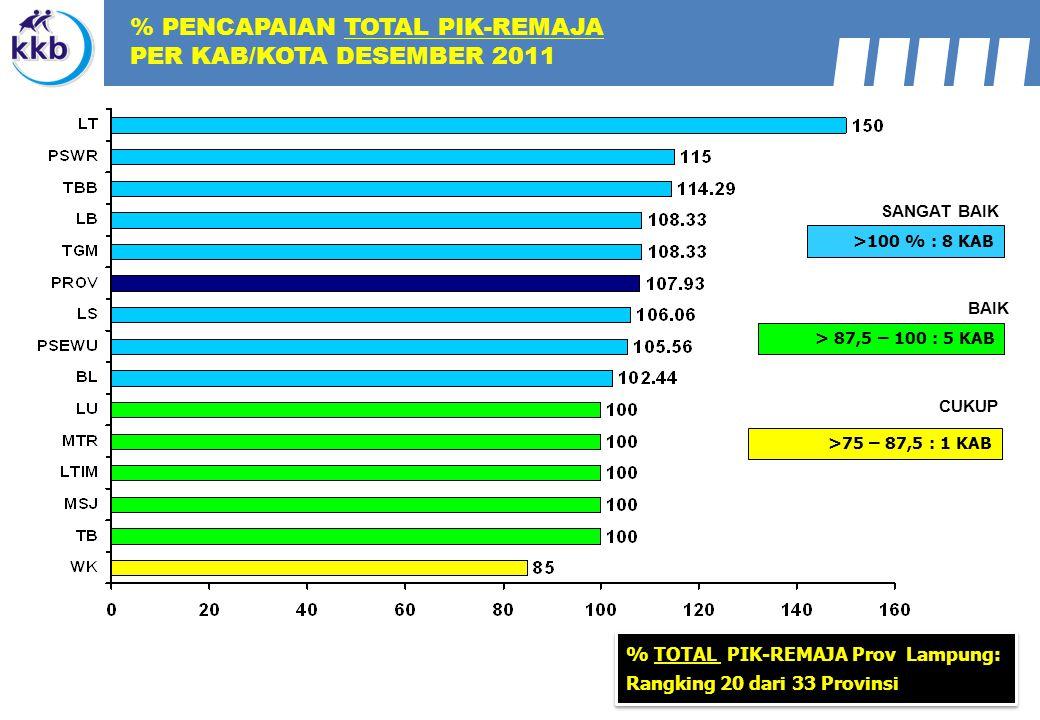 >100 % : 8 KAB > 87,5 – 100 : 5 KAB >75 – 87,5 : 1 KAB SANGAT BAIK BAIK CUKUP % TOTAL PIK-REMAJA Prov Lampung: Rangking 20 dari 33 Provinsi % PENCAPAI