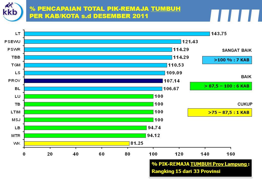 >100 % : 7 KAB > 87,5 – 100 : 6 KAB >75 – 87,5 : 1 KAB SANGAT BAIK BAIK CUKUP % PIK-REMAJA TUMBUH Prov Lampung : Rangking 15 dari 33 Provinsi % PENCAPAIAN TOTAL PIK-REMAJA TUMBUH PER KAB/KOTA s.d DESEMBER 2011