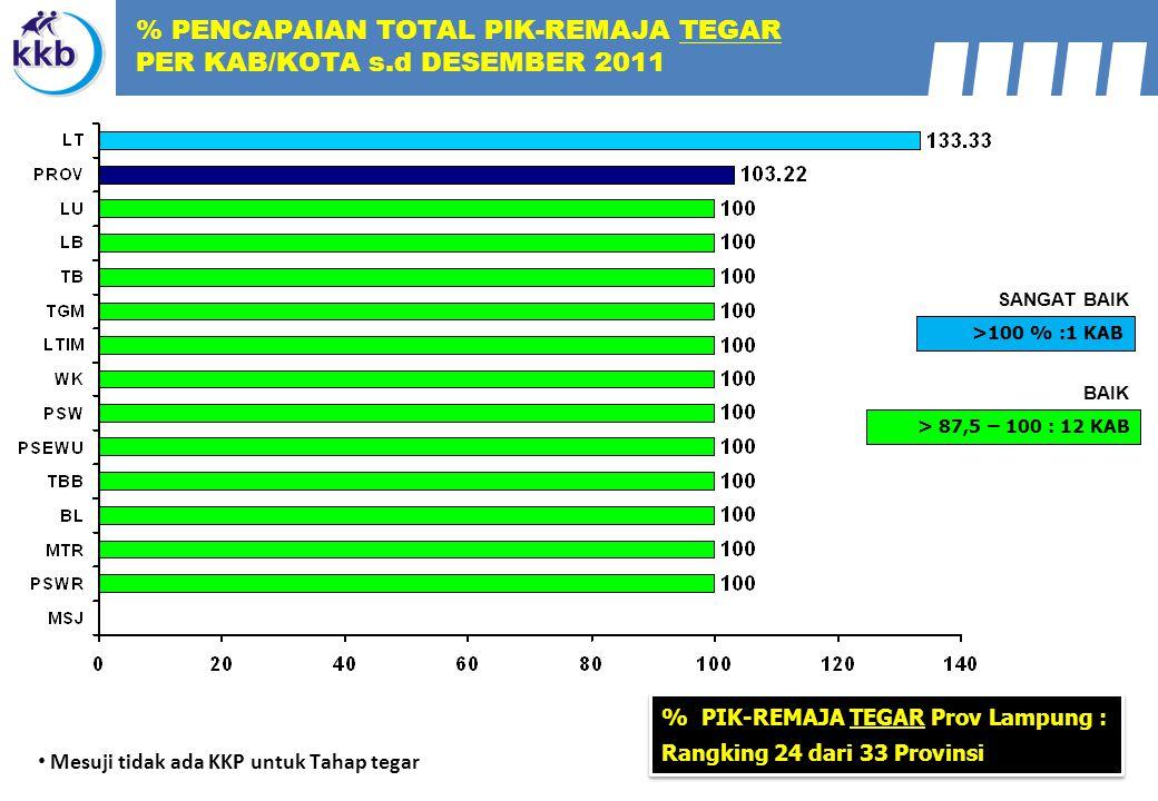 Mesuji tidak ada KKP untuk Tahap tegar > 87,5 – 100 : 12 KAB BAIK >100 % :1 KAB SANGAT BAIK % PIK-REMAJA TEGAR Prov Lampung : Rangking 24 dari 33 Prov