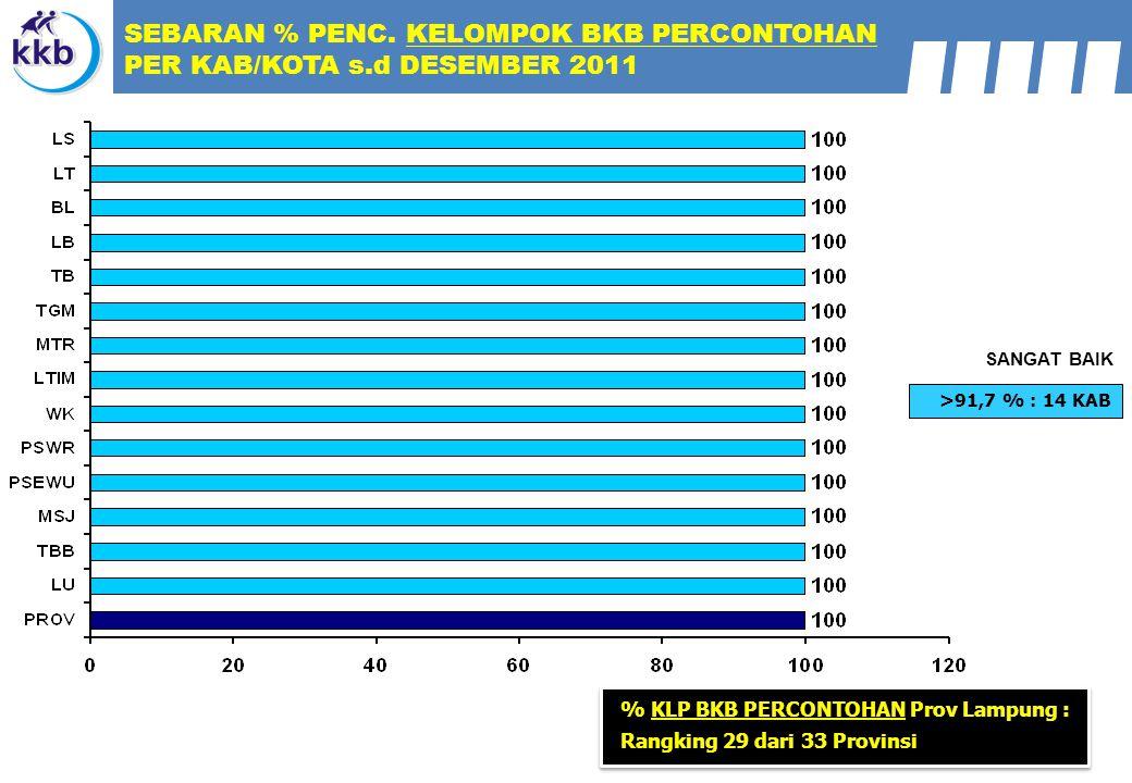 >91,7 % : 14 KAB SANGAT BAIK SEBARAN % PENC. KELOMPOK BKB PERCONTOHAN PER KAB/KOTA s.d DESEMBER 2011 % KLP BKB PERCONTOHAN Prov Lampung : Rangking 29