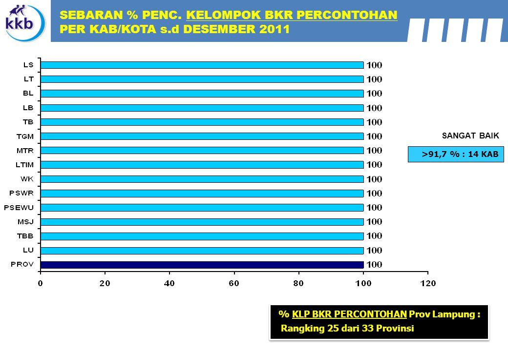 >91,7 % : 14 KAB SANGAT BAIK SEBARAN % PENC. KELOMPOK BKR PERCONTOHAN PER KAB/KOTA s.d DESEMBER 2011 % KLP BKR PERCONTOHAN Prov Lampung : Rangking 25
