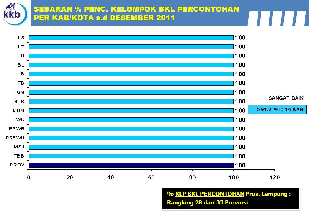 >91.7 % : 14 KAB SANGAT BAIK SEBARAN % PENC. KELOMPOK BKL PERCONTOHAN PER KAB/KOTA s.d DESEMBER 2011 % KLP BKL PERCONTOHAN Prov. Lampung : Rangking 28