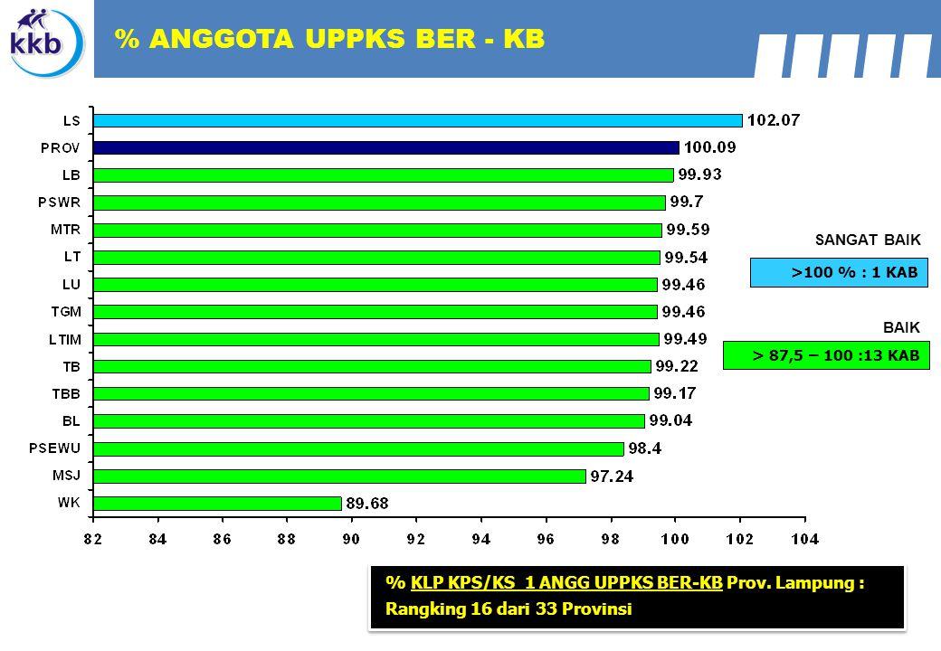 > 87,5 – 100 :13 KAB BAIK >100 % : 1 KAB SANGAT BAIK % ANGGOTA UPPKS BER - KB % KLP KPS/KS 1 ANGG UPPKS BER-KB Prov. Lampung : Rangking 16 dari 33 Pro