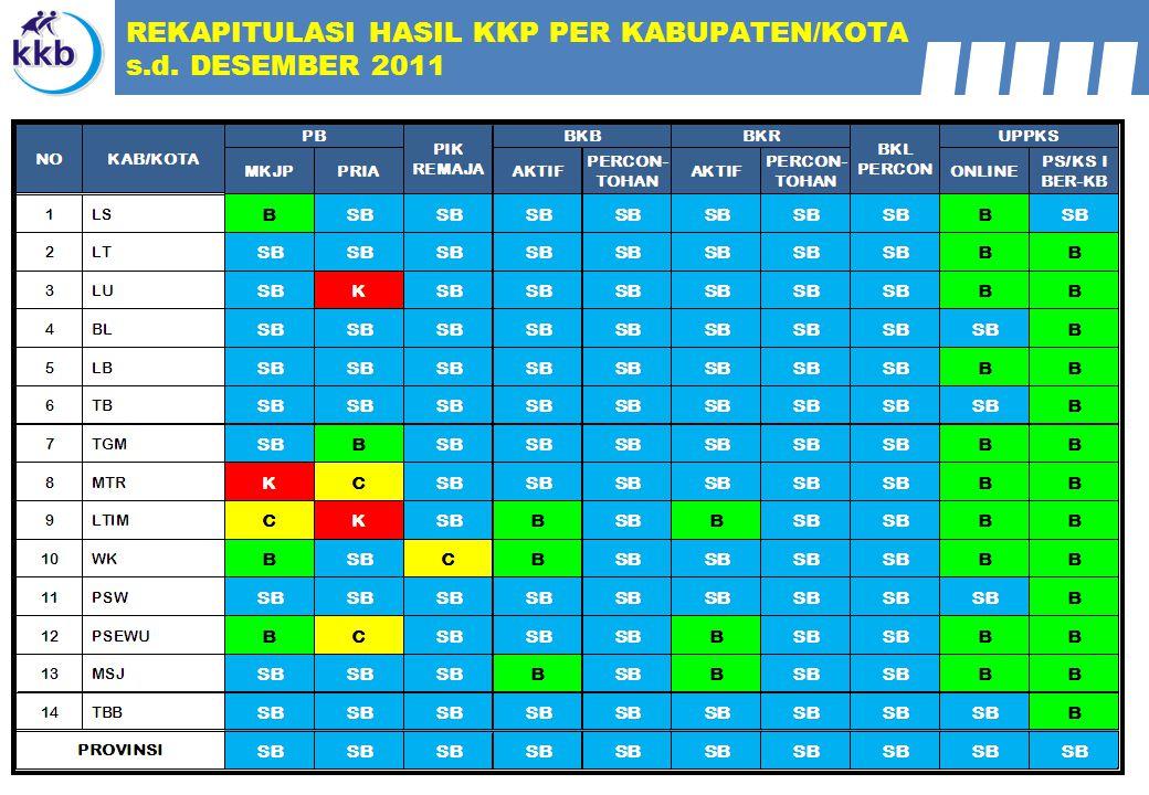 REKAPITULASI HASIL KKP PER KABUPATEN/KOTA s.d. DESEMBER 2011