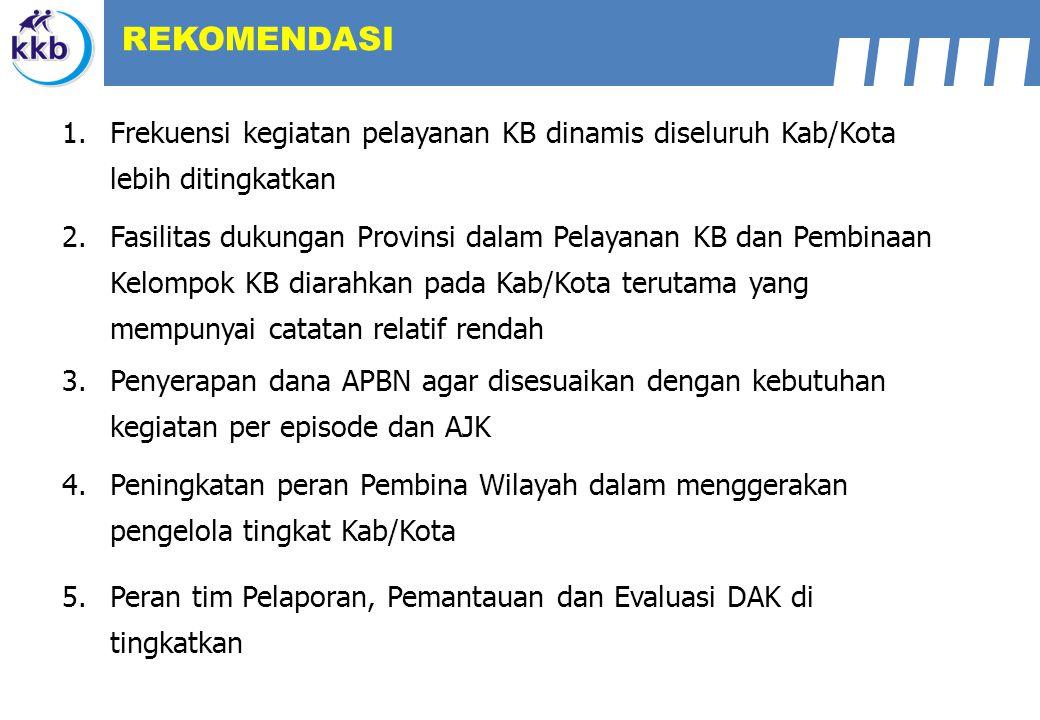 1.Frekuensi kegiatan pelayanan KB dinamis diseluruh Kab/Kota lebih ditingkatkan 2.Fasilitas dukungan Provinsi dalam Pelayanan KB dan Pembinaan Kelompo