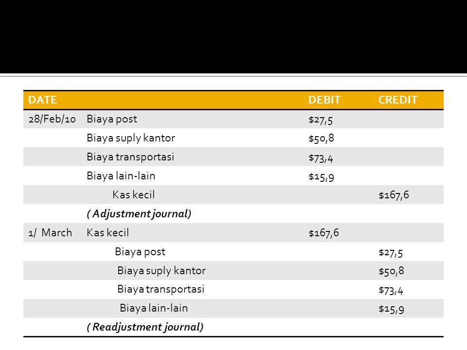 DATEDEBITCREDIT 28/Feb/10Biaya post$27,5 Biaya suply kantor$50,8 Biaya transportasi$73,4 Biaya lain-lain$15,9 Kas kecil$167,6 ( Adjustment journal) 1/
