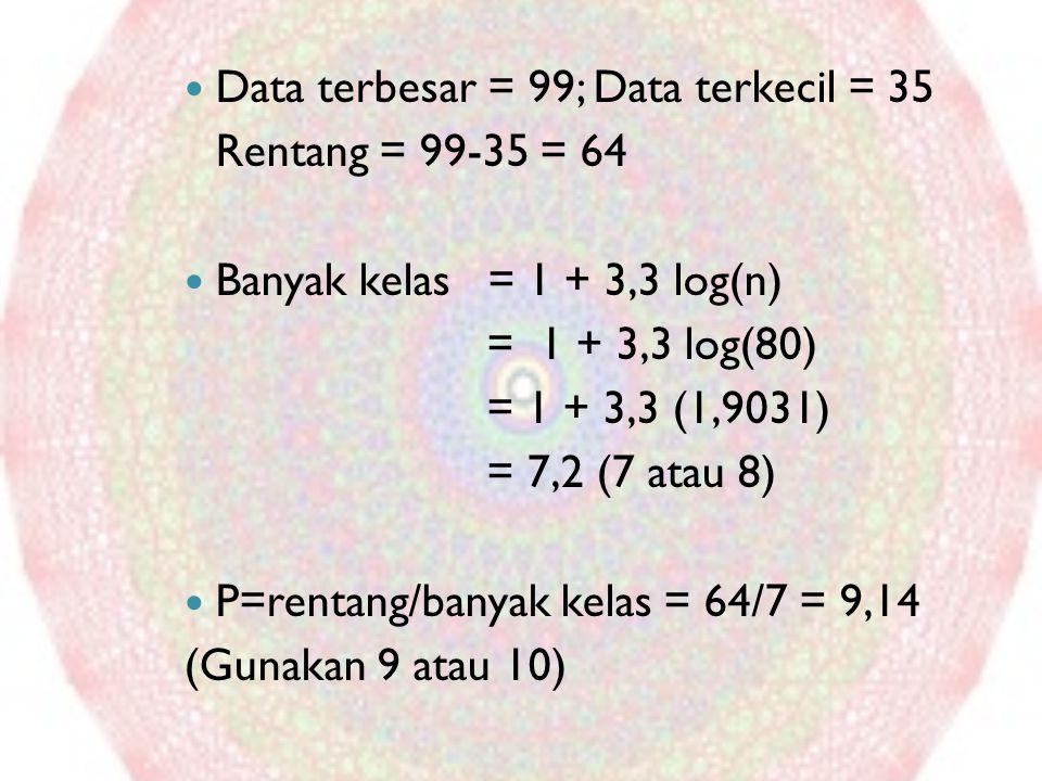 Data terbesar = 99; Data terkecil = 35 Rentang = 99-35 = 64 Banyak kelas = 1 + 3,3 log(n) = 1 + 3,3 log(80) = 1 + 3,3 (1,9031) = 7,2 (7 atau 8) P=rent