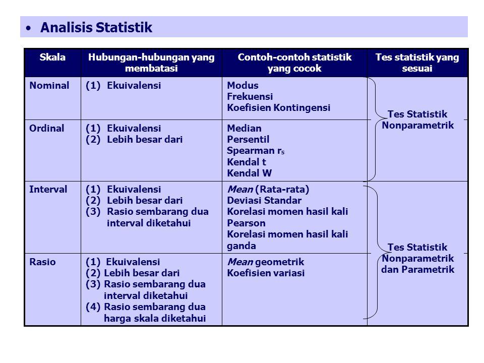 Analisis Statistik Tes statistik yang sesuai Contoh-contoh statistik yang cocok Hubungan-hubungan yang membatasi Skala Mean geometrik Koefisien varias