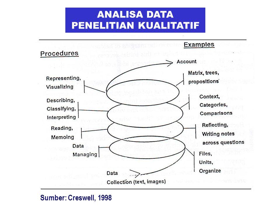 ANALISA DATA PENELITIAN KUALITATIF Sumber: Creswell, 1998