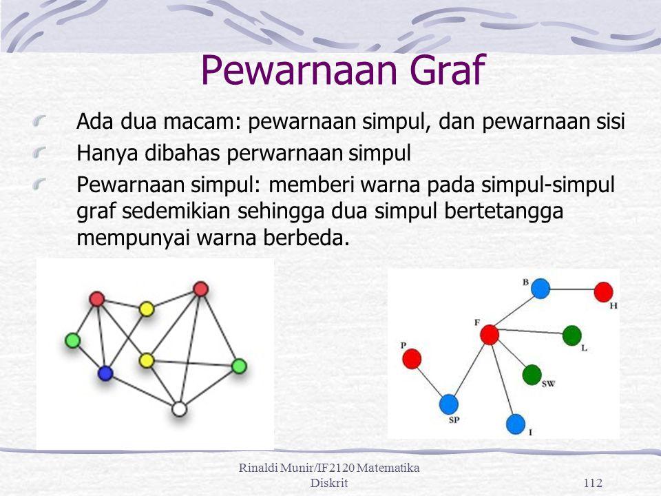 Rinaldi Munir/IF2120 Matematika Diskrit112 Pewarnaan Graf Ada dua macam: pewarnaan simpul, dan pewarnaan sisi Hanya dibahas perwarnaan simpul Pewarnaa