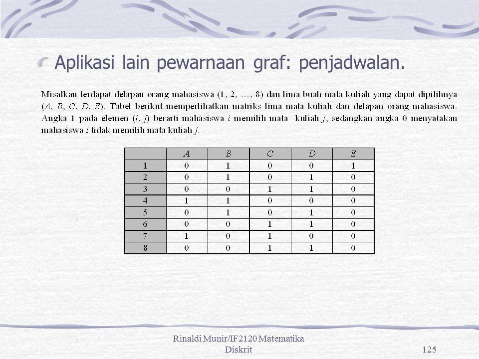 Rinaldi Munir/IF2120 Matematika Diskrit125 Aplikasi lain pewarnaan graf: penjadwalan.