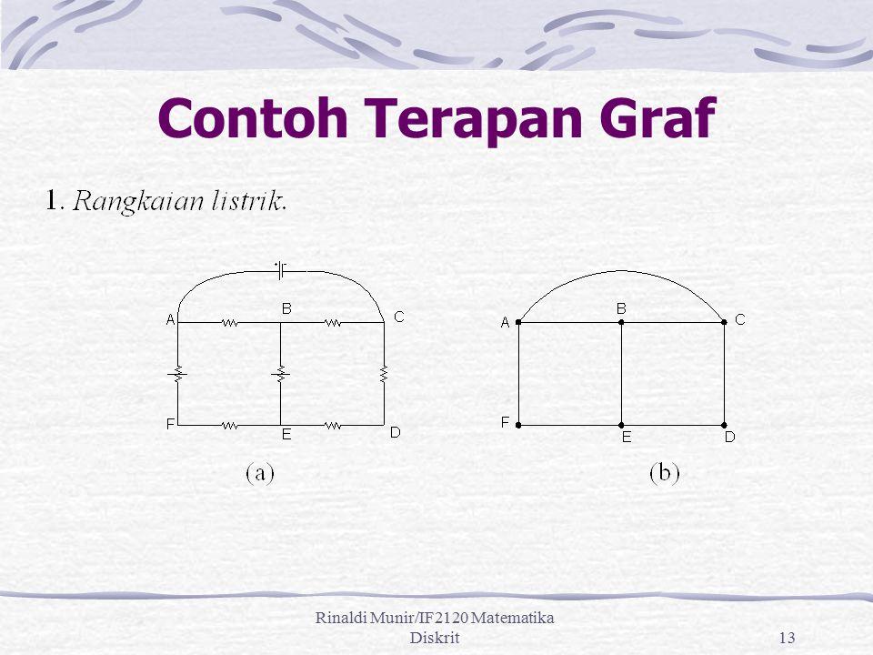 Rinaldi Munir/IF2120 Matematika Diskrit13 Contoh Terapan Graf