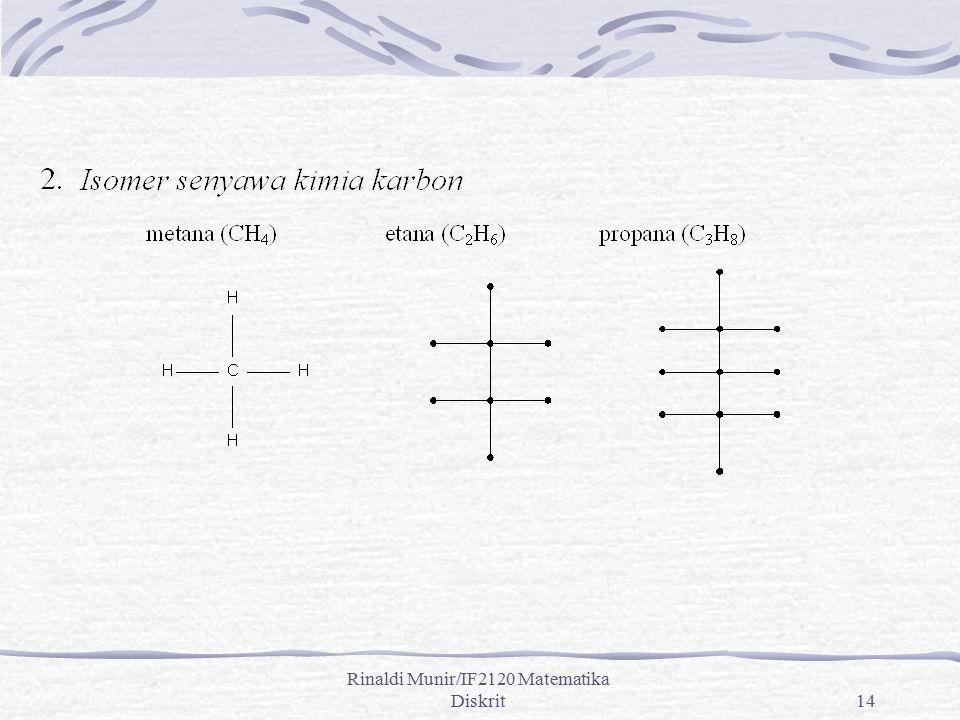 Rinaldi Munir/IF2120 Matematika Diskrit14