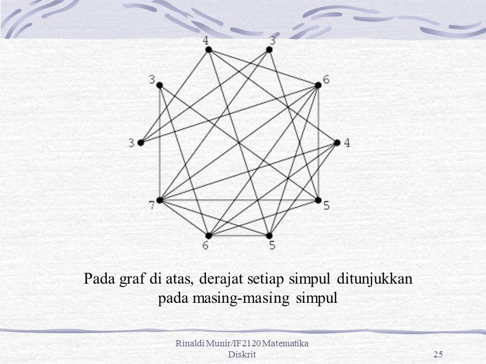Rinaldi Munir/IF2120 Matematika Diskrit25 Pada graf di atas, derajat setiap simpul ditunjukkan pada masing-masing simpul