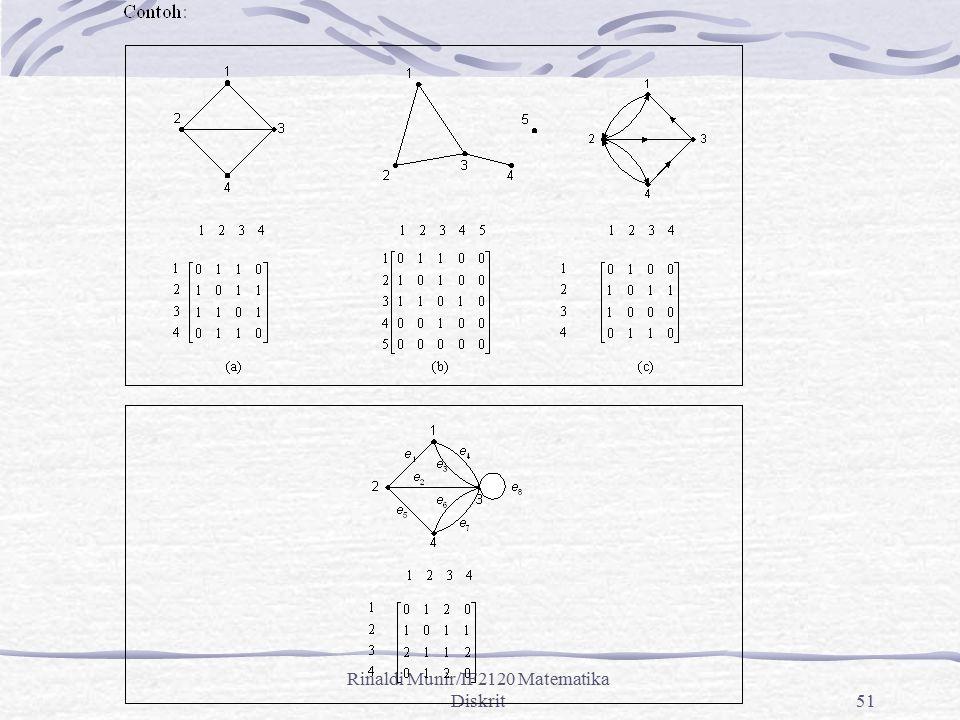 Rinaldi Munir/IF2120 Matematika Diskrit51