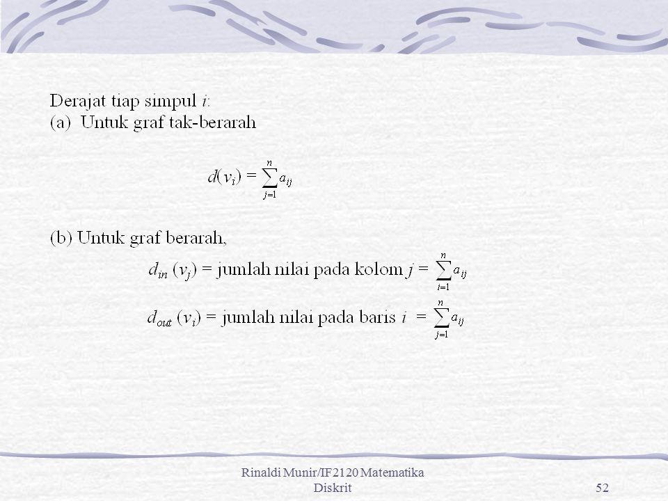 Rinaldi Munir/IF2120 Matematika Diskrit52