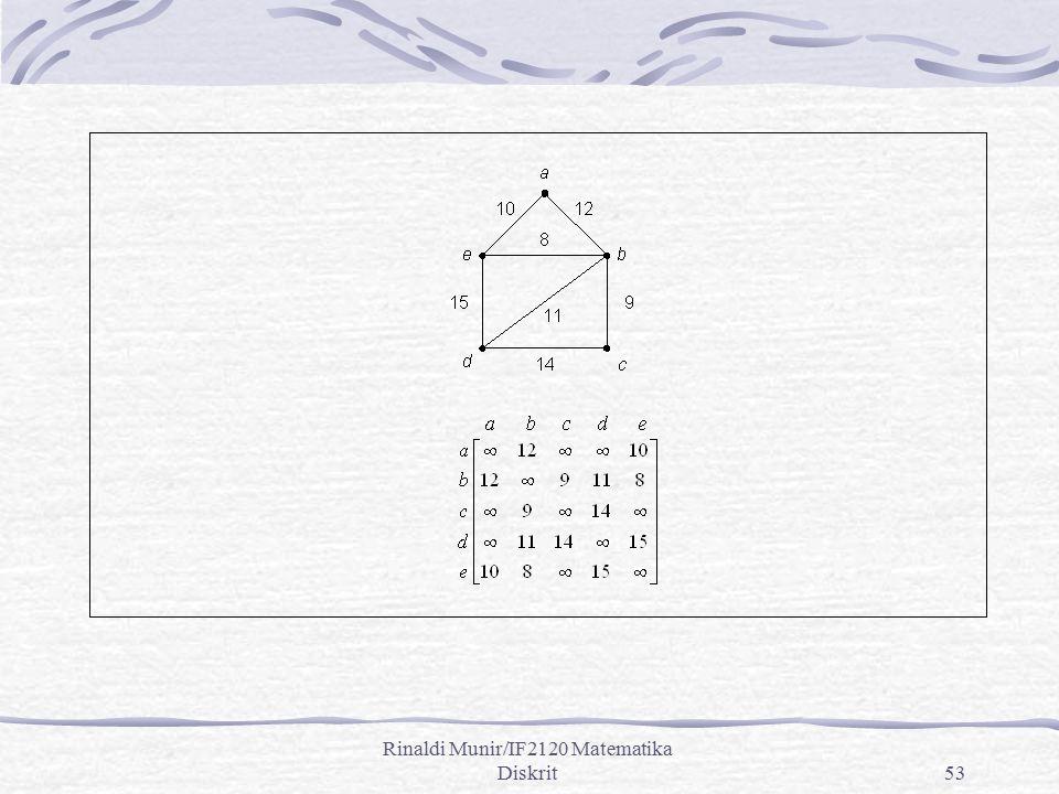 Rinaldi Munir/IF2120 Matematika Diskrit53