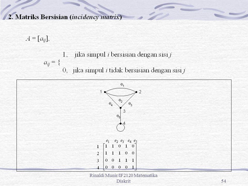 Rinaldi Munir/IF2120 Matematika Diskrit54