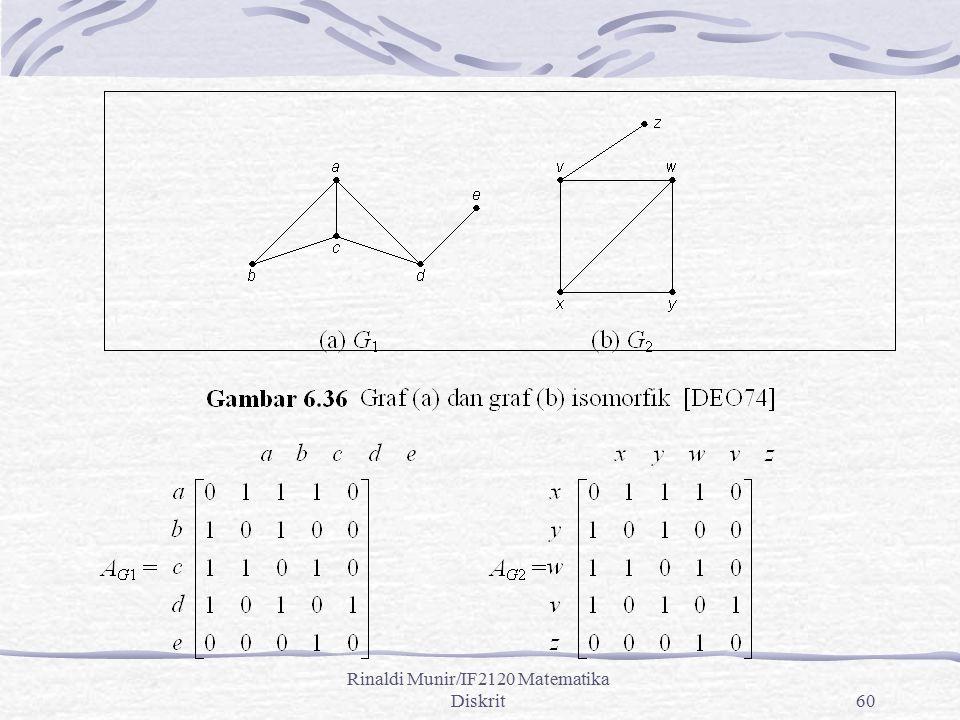 Rinaldi Munir/IF2120 Matematika Diskrit60