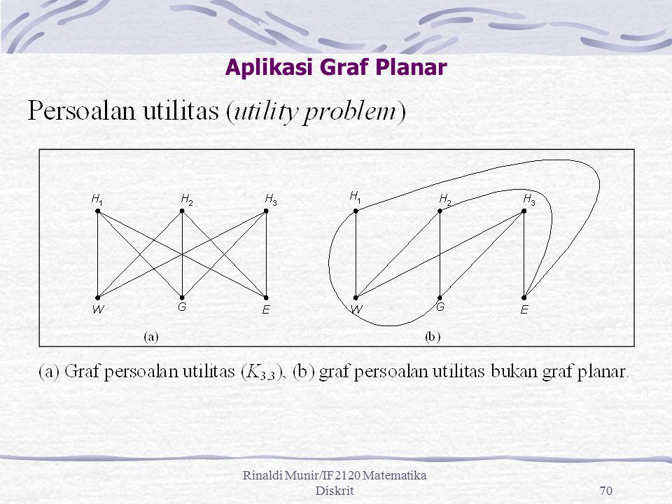 Rinaldi Munir/IF2120 Matematika Diskrit70 Aplikasi Graf Planar