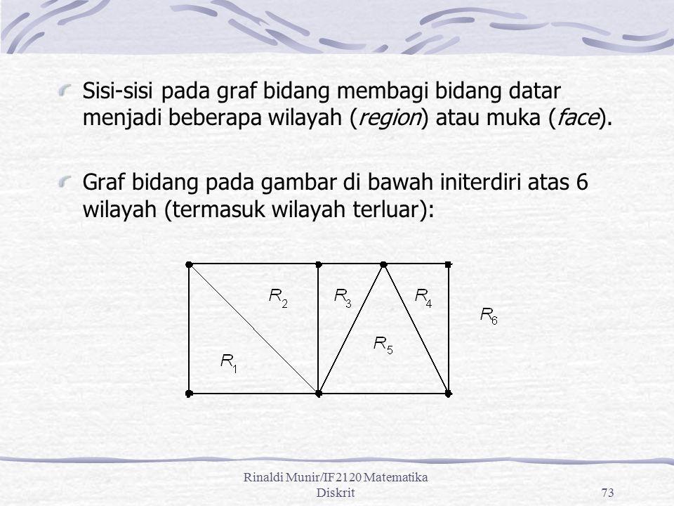 Rinaldi Munir/IF2120 Matematika Diskrit73 Sisi-sisi pada graf bidang membagi bidang datar menjadi beberapa wilayah (region) atau muka (face). Graf bid