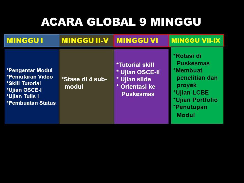 ACARA GLOBAL MODUL MINGGU IMINGGU II-VMINGGU VI MINGGU VII-IX *Pengantar Modul *Pemutaran Video *Skill Tutorial *Ujian OSCE-I *Ujian Tulis I *Pembuata