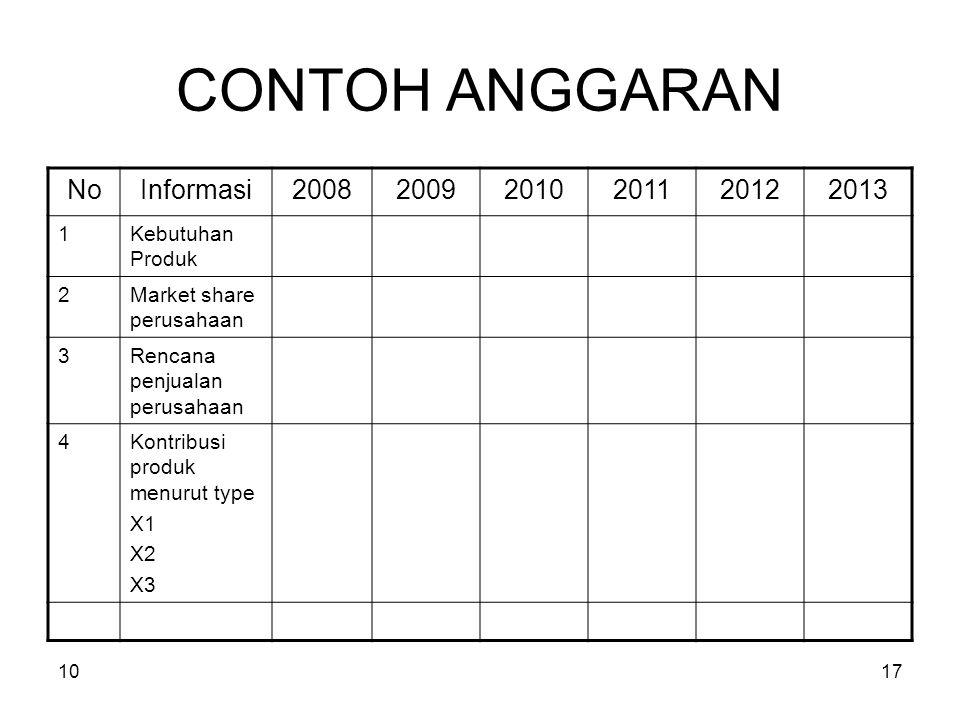 1017 CONTOH ANGGARAN NoInformasi200820092010201120122013 1Kebutuhan Produk 2Market share perusahaan 3Rencana penjualan perusahaan 4Kontribusi produk menurut type X1 X2 X3
