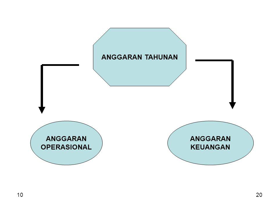 1020 ANGGARAN TAHUNAN ANGGARAN OPERASIONAL ANGGARAN KEUANGAN