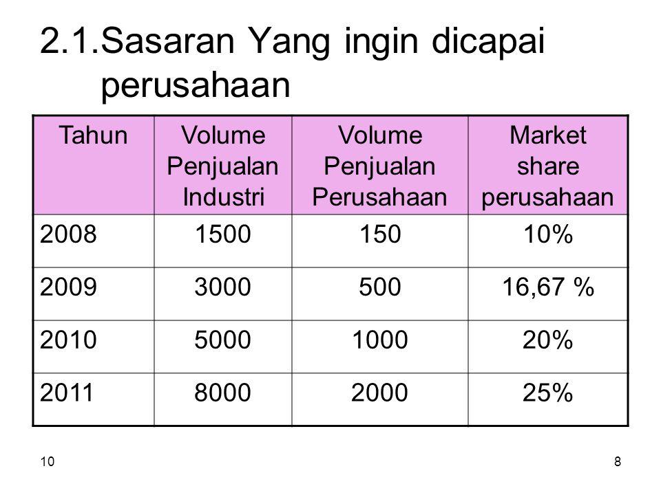 108 2.1.Sasaran Yang ingin dicapai perusahaan TahunVolume Penjualan Industri Volume Penjualan Perusahaan Market share perusahaan 2008150015010% 2009300050016,67 % 20105000100020% 20118000200025%