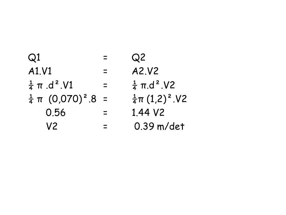 Q1= Q2 A1.V1=A2.V2 ¼ π.d².V1=¼ π.d².V2 ¼ π (0,070)².8 =¼π (1,2)².V2 0.56= 1.44 V2 V2 = 0.39 m/det